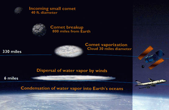 Small Comets and Our Origins